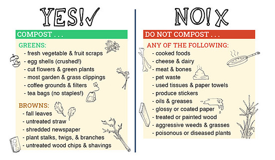 Compost yes and no's